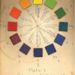 Stanton Macdonald-Wright, Color wheel, Plate I, Inherent-saturation spectrum, undated. Courtesy Morgan Library.