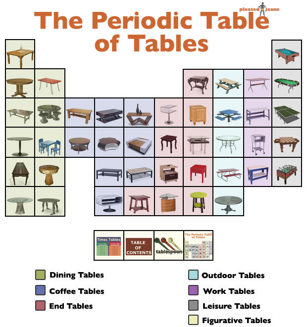 Quick clicks tabled athletic alphabet grand apple and trumping table of tables its a meta periodic table of tablesor a chemistry lessons for design connoisseurs curbed posted the tongue in cheek infographic above urtaz Choice Image