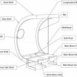 Module construction (LEAPfactory)