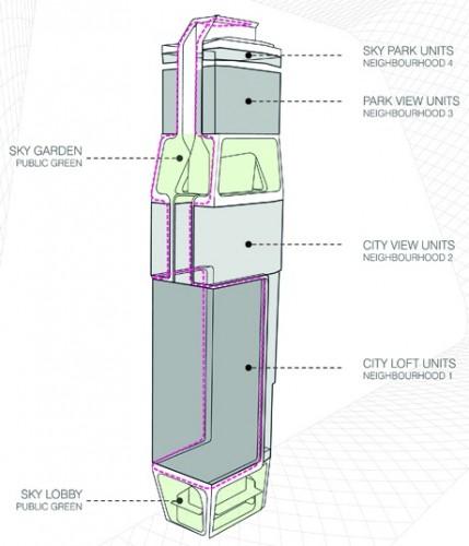 Scotts Tower (Courtesy UNStudio)