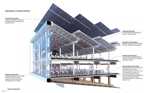 Cornell's proposal is filled with sustainable construction techniques.