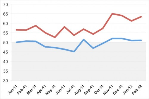 BILLINGS (BLUE) AND INQUIRIES (RED) FOR THE PAST 12 MONTHS.