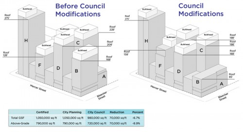 Reductions in the bulk of the Zipper building. (Courtesy NYU)
