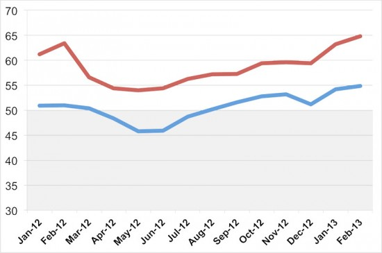 BILLINGS (BLUE) AND INQUIRIES (RED) FOR THE PAST 12 MONTHS. (THE ARCHITECT'S NEWSPAPER)