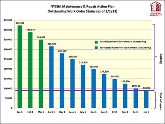 NYCHA Maintenance & Repair Action Plan (Courtesy of NYCHA)
