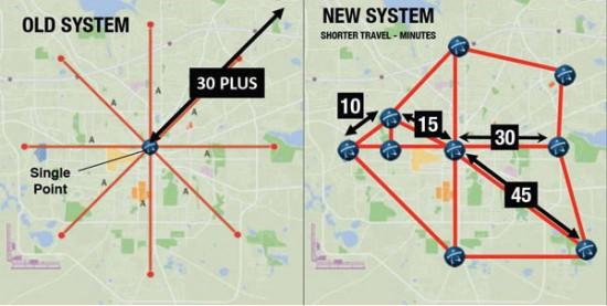 StarMetro's Route Decentralization