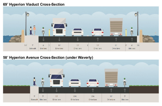 THE LACBC PROPOSES ADDING BIKE LANES, WIDENING THE SIDEWALK, AND REDUCING THE WIDTH OF VEHICLE LANES (LACBC/LOS ANGELES WALKS)