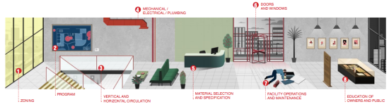 AIA'S INFOGRAPHIC: DESIGNING COMMUNITY, SHAPING HEALTH (COURTESY AIAI)