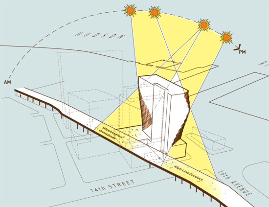 DAYLIGHT STUDIES SHOW HOW SUNLIGHT WILL REACH THE HIGH LINE. (STUDIO GANG ARCHITECTS)