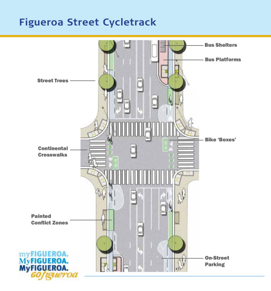 Proposed changes include a combination of buffered bike lanes and separated cycle tracks. (Courtesy MyFigueroa)