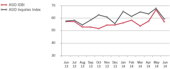 The Interior Design Billings Index and the Inquiries Index. (Courtesy The American Society of Interior Designers)