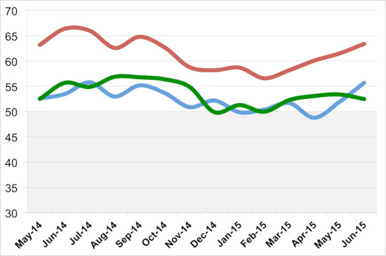 BILLINGS (BLUE), INQUIRIES (RED), AND DESIGN CONTRACTS (GREEN) FOR THE PAST 12 MONTHS. (THE ARCHITECT'S NEWSPAPER)
